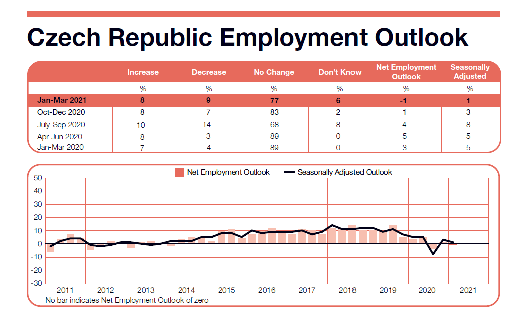 ManpowerGroup Employment Outlook Survey in Czech